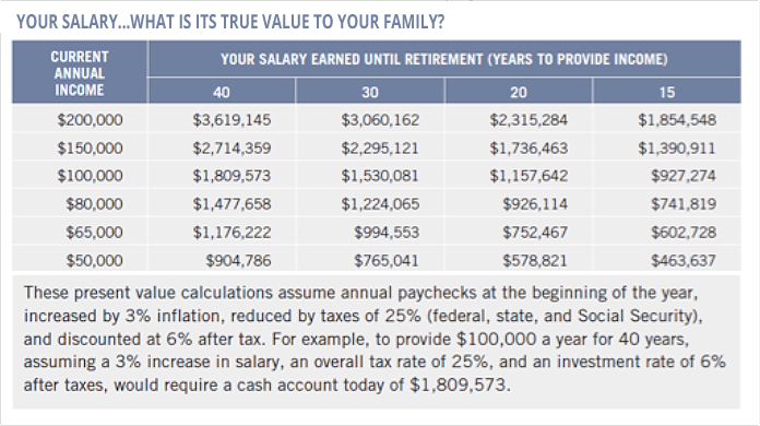 Your-salary-what-is-its-true-value-to-your-family